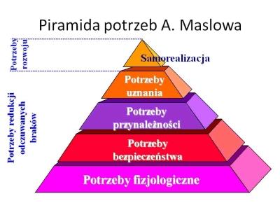 piramida_maslowa